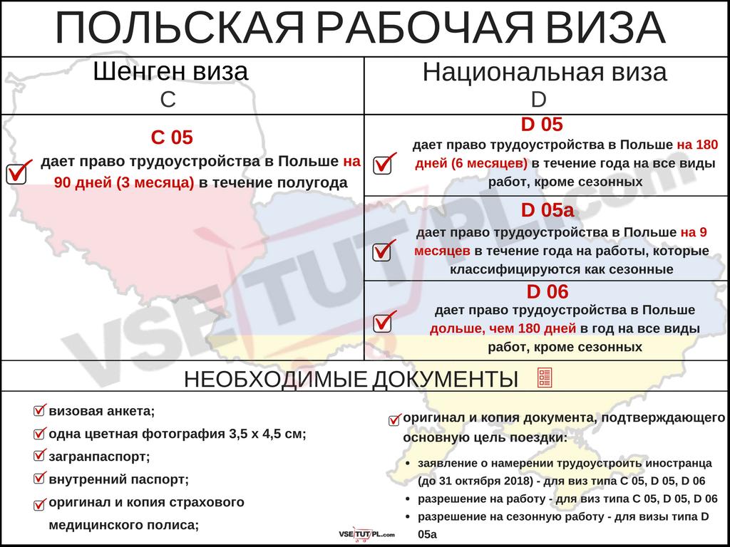 Polish work visa