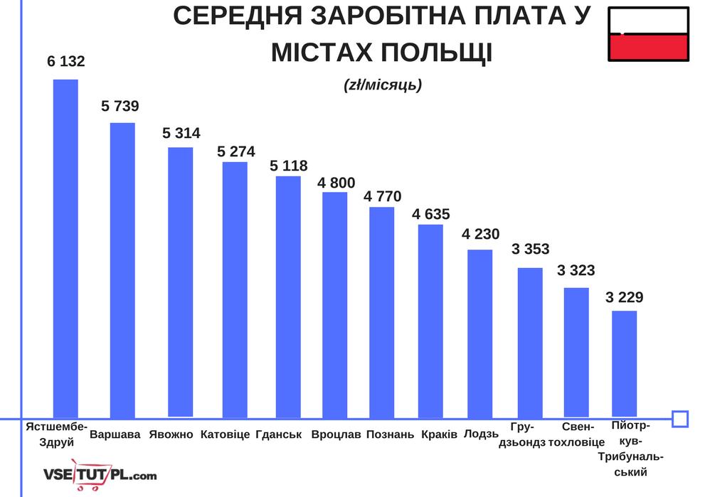 2255918604cd20 Середня заробітна плата в Польщі у 2018