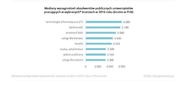 Статистика зарплат выпускников польских вузов Самая низкая заработная плата в свою очередь ждет тех выпускников которые собираются применить свой диплом в отраслях связанных с услугами для населения