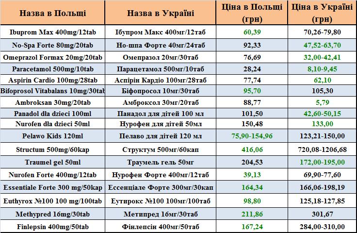 ціни на ліки в Польщі