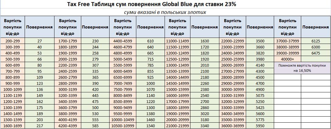 Таблиця Tax Free (Такс Фрі) в Польщі
