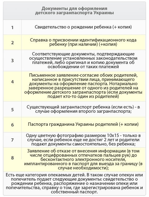 Какие документы потребуются для выезда ребенка от 0 до 18 лет за границу, в материале pro-gta5.ru 2) оформить заграничный паспорт нового образца с биометрическими данными для детей до 14 лет и от 14 до 18 лет на срок до 10 лет; 3) вписать ребенка в загранпаспорт родителя или опекуна, если документ у него «старого» образца – вариант только для детей, не достигших летнего возраста.