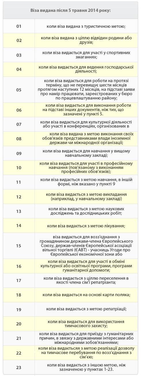 види типи віз до Польщі, польська шенген віза